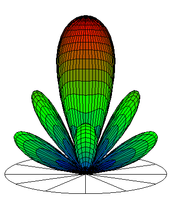 Antenna Design Associates - Software for Antenna Design